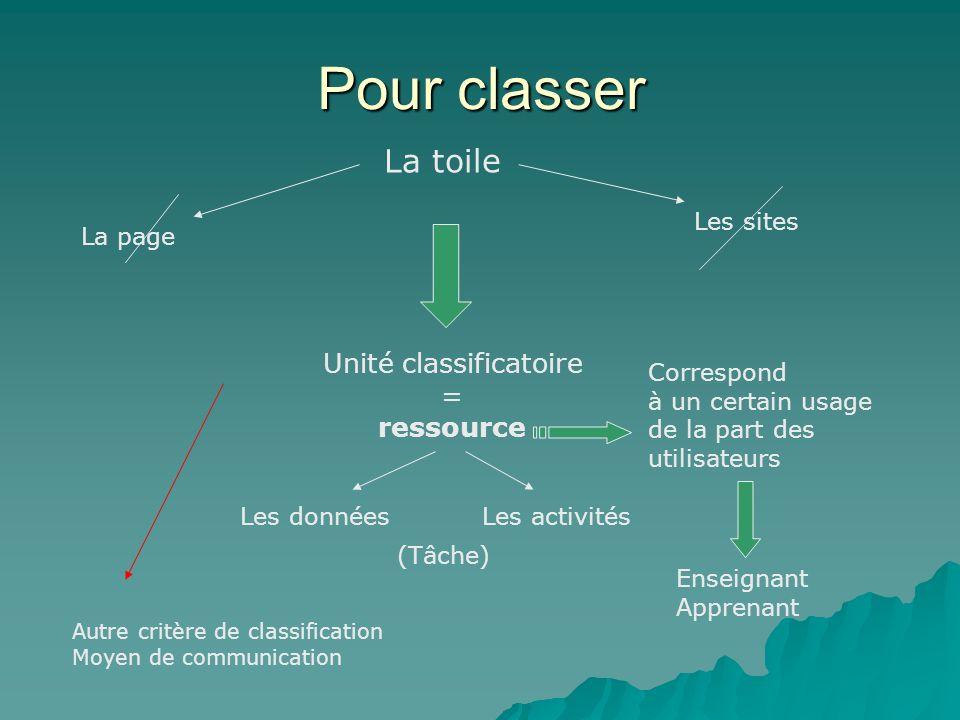 Pour classer La toile La page Les sites Unité classificatoire = ressource Correspond à un certain usage de la part des utilisateurs Les donnéesLes act