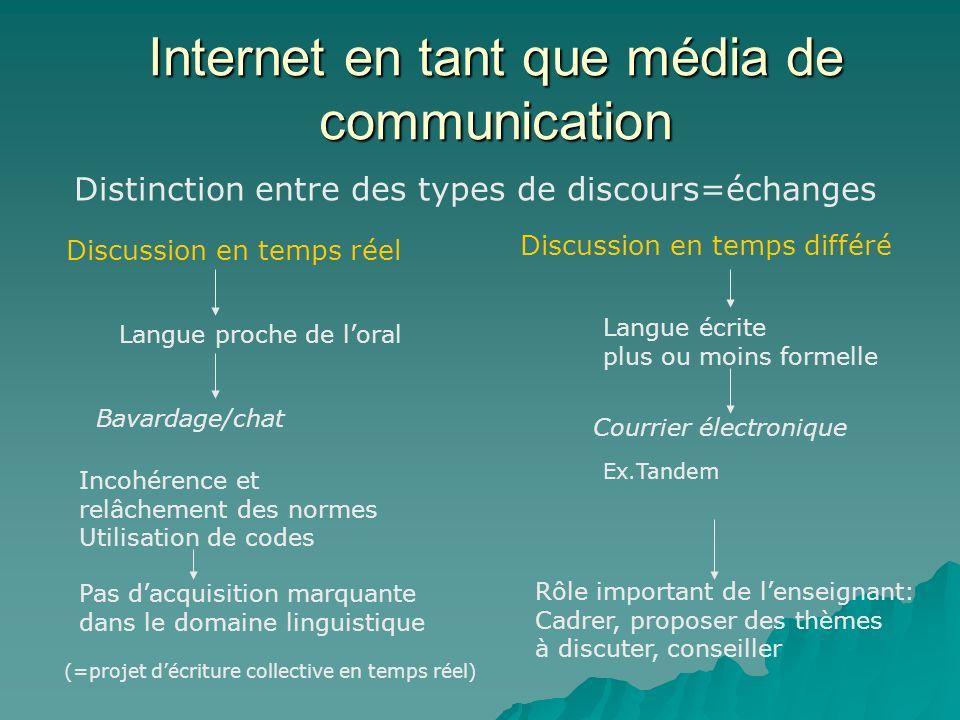 Internet en tant que média de communication Distinction entre des types de discours=échanges Discussion en temps réel Discussion en temps différé Lang