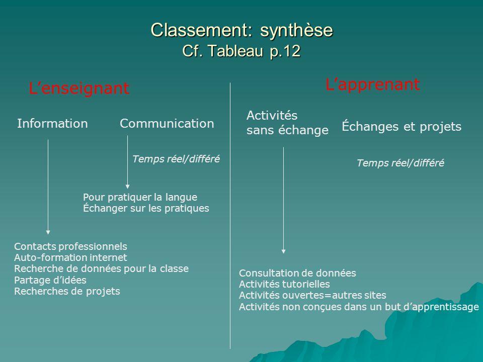 Classement: synthèse Cf. Tableau p.12 Lenseignant InformationCommunication Lapprenant Activités sans échange Échanges et projets Contacts professionne