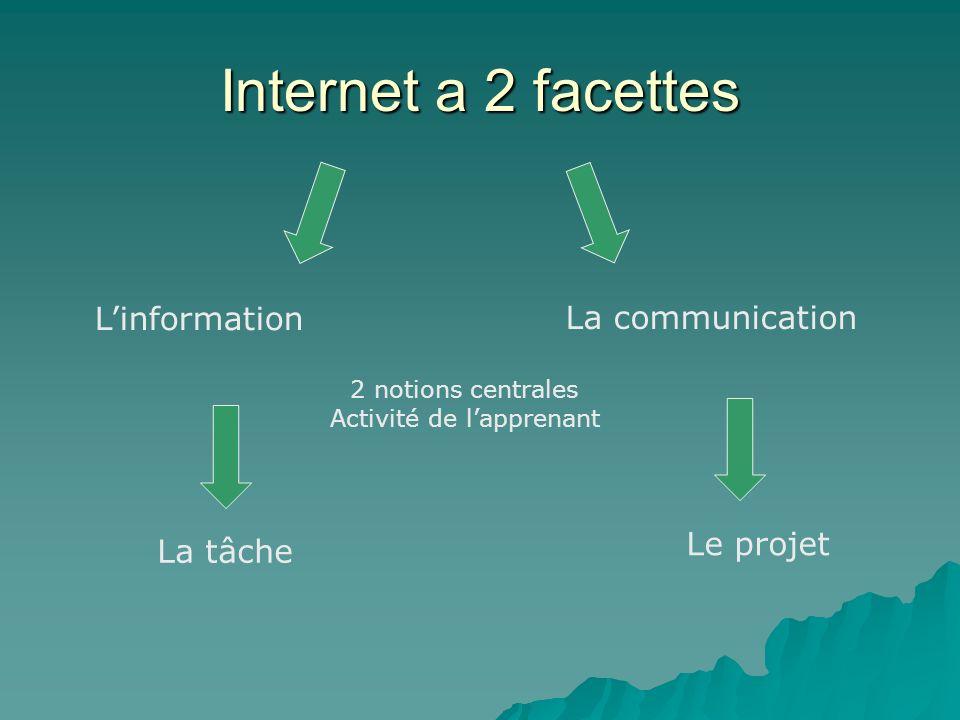 Internet a 2 facettes Linformation La communication 2 notions centrales Activité de lapprenant La tâche Le projet