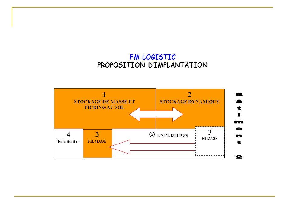 3 FILMAGE 1 STOCKAGE DE MASSE ET PICKING AU SOL 4 P alettisation EXPEDITION 2 STOCKAGE DYNAMIQUE 3 FILMAGE FM LOGISTIC PROPOSITION DIMPLANTATION