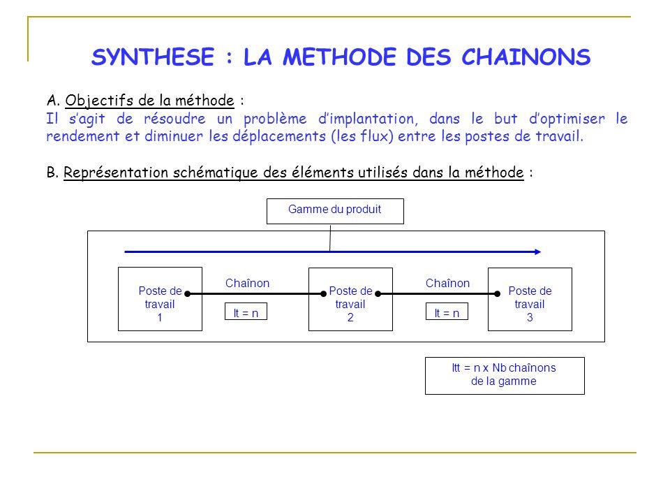 Poste de travail 1 Poste de travail 2 Poste de travail 3 Chaînon Gamme du produit It = n Itt = n x Nb chaînons de la gamme SYNTHESE : LA METHODE DES C