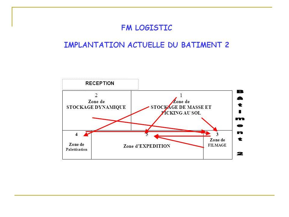 Poste de travail 1 Poste de travail 2 Poste de travail 3 Chaînon Gamme du produit It = n Itt = n x Nb chaînons de la gamme SYNTHESE : LA METHODE DES CHAINONS A.