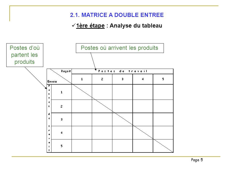 2.1. MATRICE A DOUBLE ENTREE 1ère étape : Analyse du tableau Postes doù partent les produits Postes où arrivent les produits Page 5