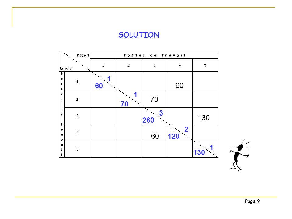 SOLUTION 60 70 130 60 1 1 70 3 260 120 2 1 130 Page 9