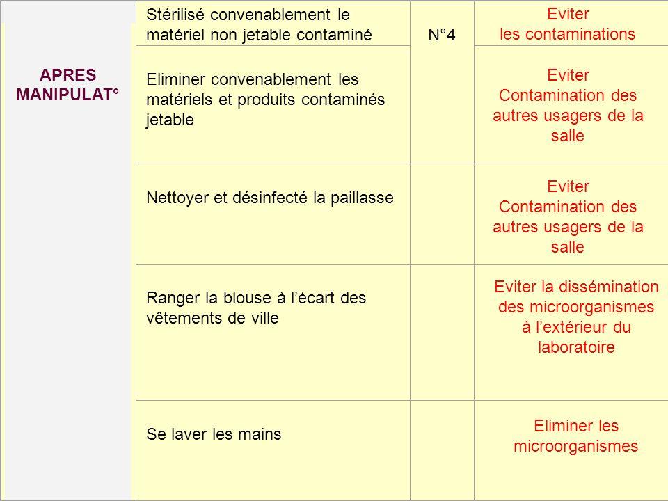 APRES MANIPULAT° Stérilisé convenablement le matériel non jetable contaminé N°4 Eliminer convenablement les matériels et produits contaminés jetable N