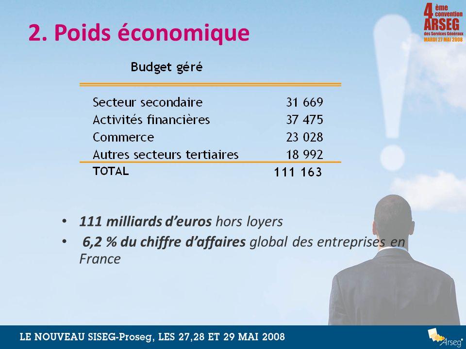 2. Poids économique 111 milliards deuros hors loyers 6,2 % du chiffre daffaires global des entreprises en France