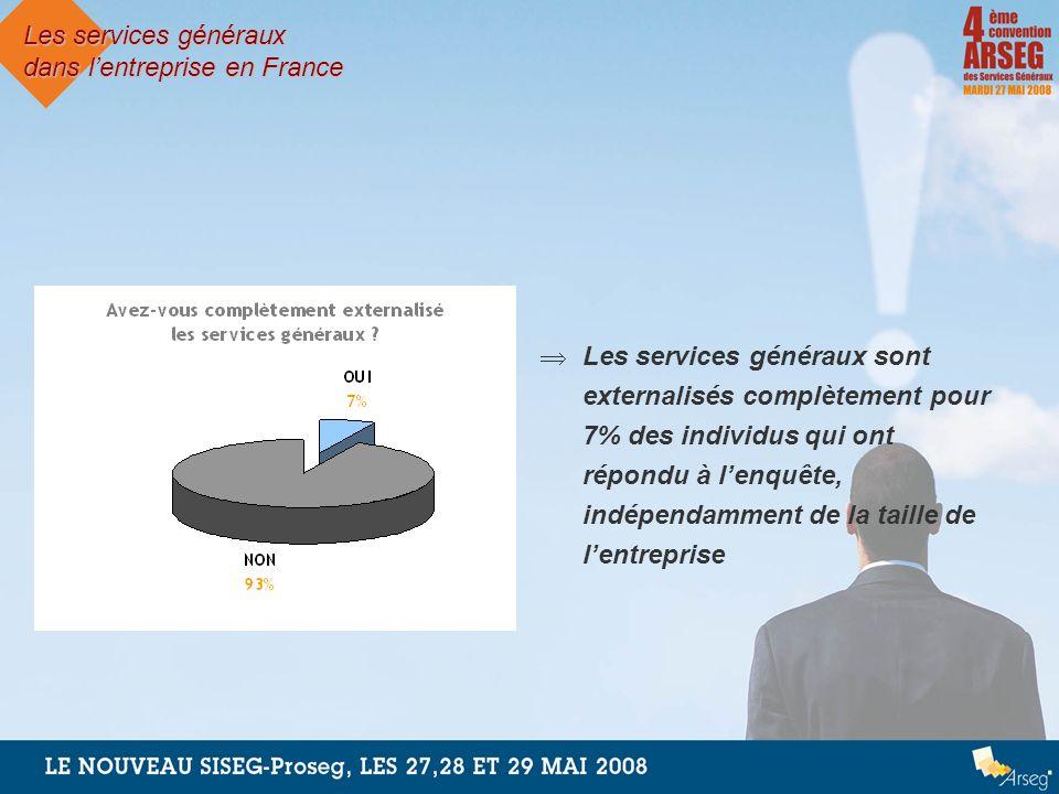 Les services généraux dans lentreprise en France Les services généraux sont externalisés complètement pour 7% des individus qui ont répondu à lenquête