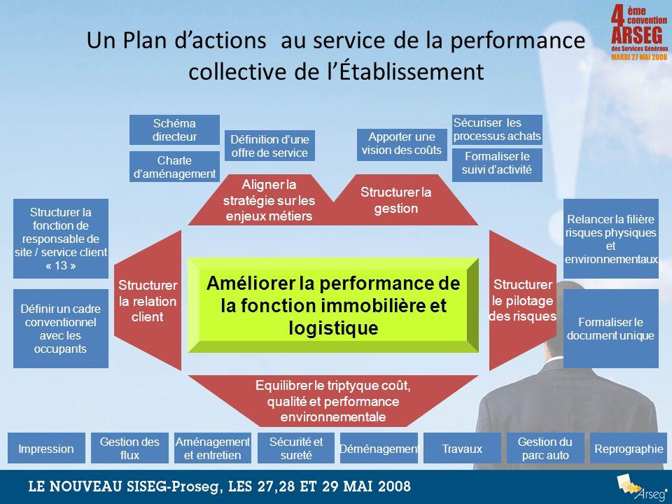 Un Plan dactions au service de la performance collective de lÉtablissement Améliorer la performance de la fonction immobilière et logistique Equilibre