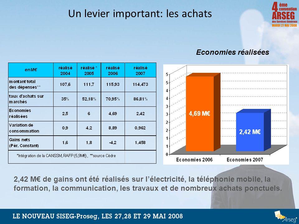 Un levier important: les achats 2,42 M de gains ont été réalisés sur lélectricité, la téléphonie mobile, la formation, la communication, les travaux e
