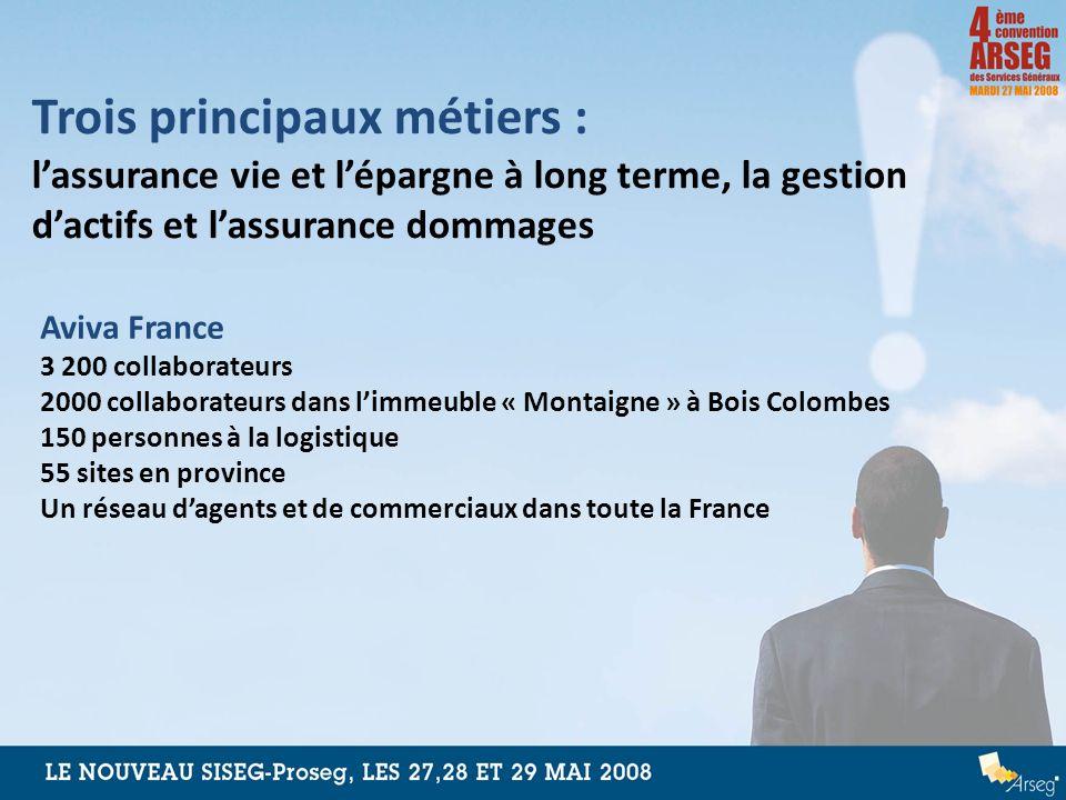 Trois principaux métiers : lassurance vie et lépargne à long terme, la gestion dactifs et lassurance dommages Aviva France 3 200 collaborateurs 2000 c
