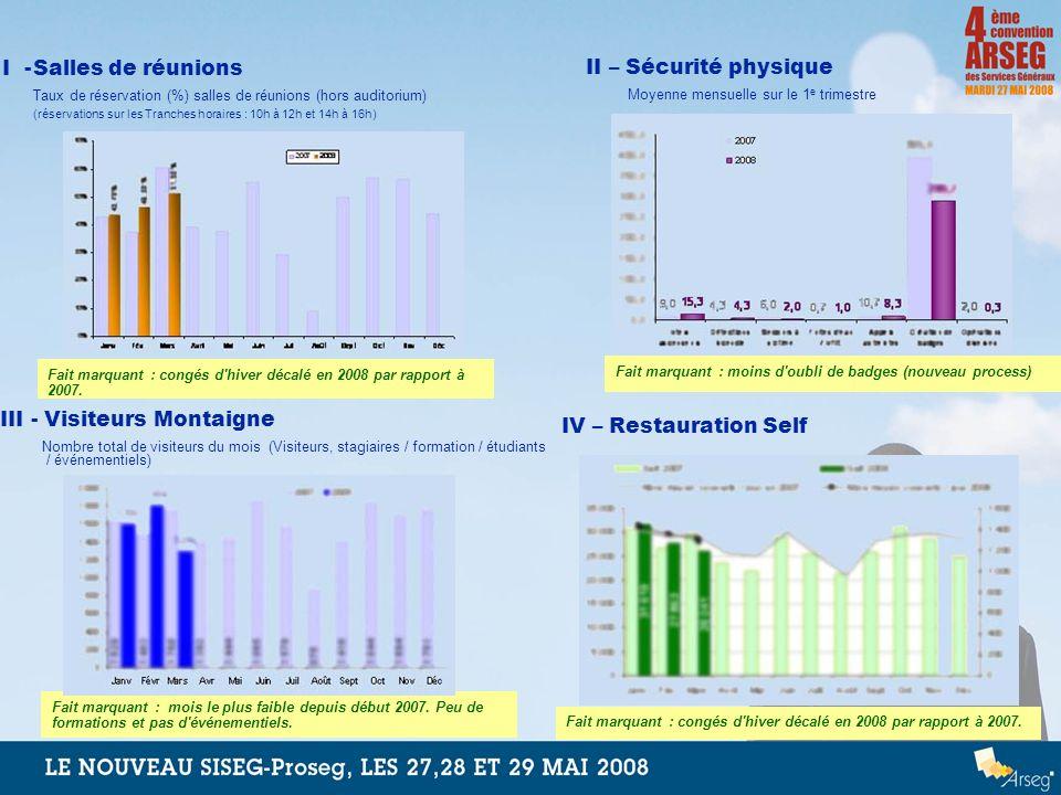 I -Salles de réunions Taux de réservation (%) salles de réunions (hors auditorium) (réservations sur les Tranches horaires : 10h à 12h et 14h à 16h) I