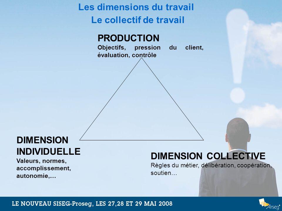 Les dimensions du travail Le collectif de travail DIMENSION INDIVIDUELLE Valeurs, normes, accomplissement, autonomie,… DIMENSION COLLECTIVE Règles du