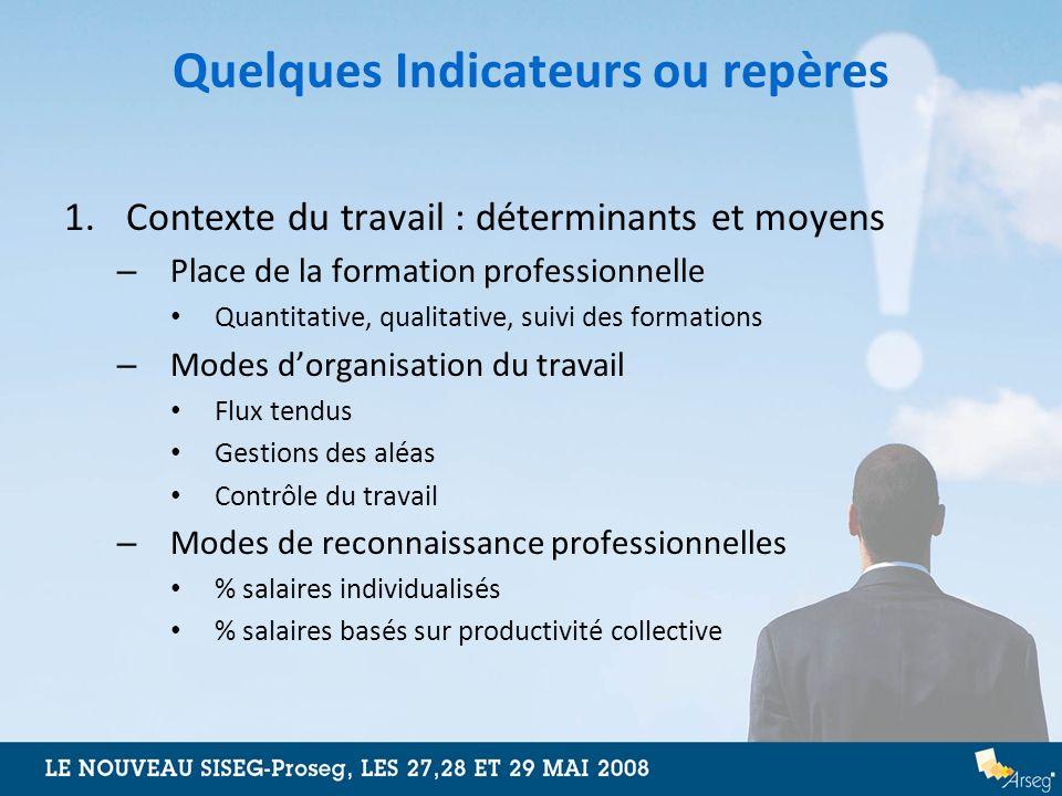 Quelques Indicateurs ou repères 1.Contexte du travail : déterminants et moyens – Place de la formation professionnelle Quantitative, qualitative, suiv