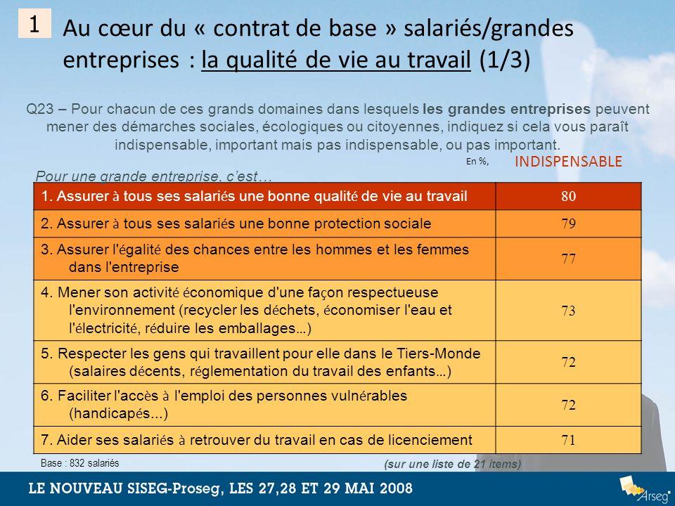 Au cœur du « contrat de base » salariés/grandes entreprises : la qualité de vie au travail (1/3) Q23 – Pour chacun de ces grands domaines dans lesquel