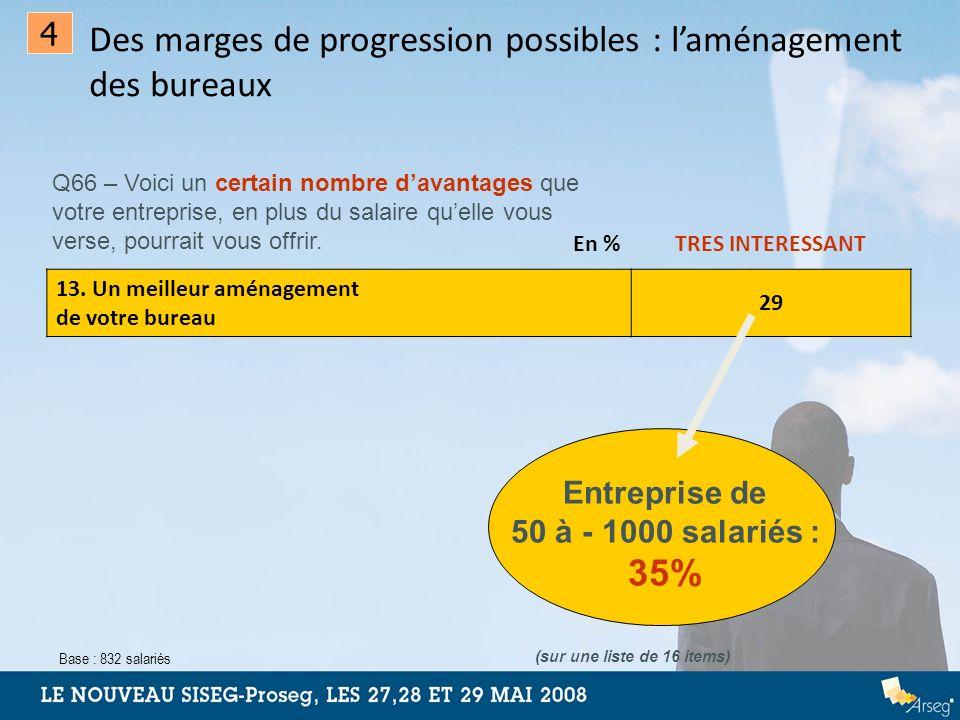 Q66 – Voici un certain nombre davantages que votre entreprise, en plus du salaire quelle vous verse, pourrait vous offrir. En %TRES INTERESSANT 13. Un
