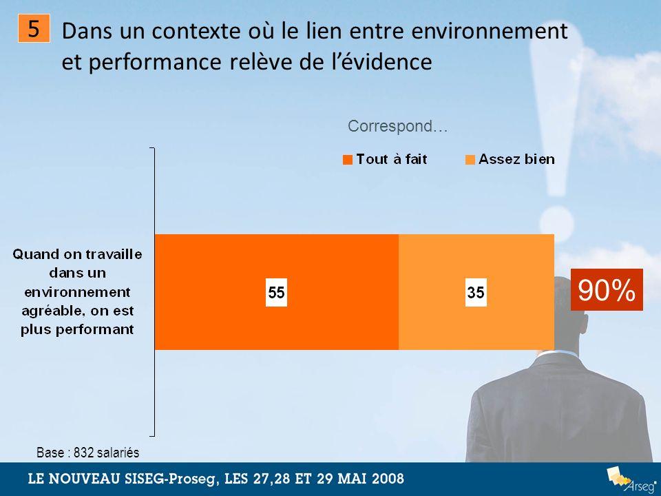 90% Correspond… Base : 832 salariés Dans un contexte où le lien entre environnement et performance relève de lévidence 5
