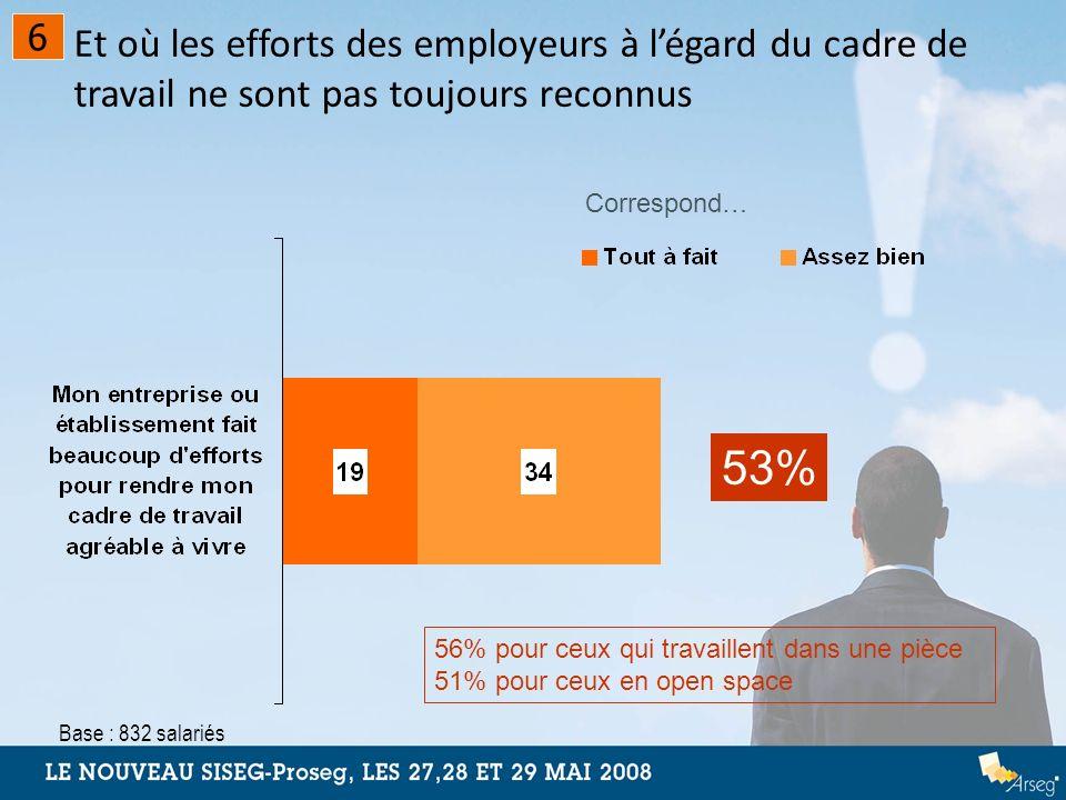 Et où les efforts des employeurs à légard du cadre de travail ne sont pas toujours reconnus 53% Correspond… 56% pour ceux qui travaillent dans une piè