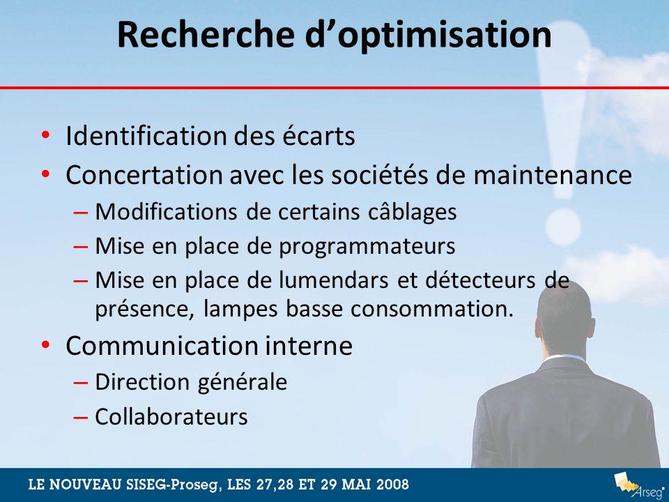 Recherche doptimisation Identification des écarts Concertation avec les sociétés de maintenance – Modifications de certains câblages – Mise en place d