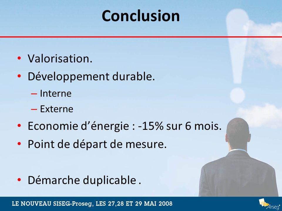 Conclusion Valorisation. Développement durable. – Interne – Externe Economie dénergie : -15% sur 6 mois. Point de départ de mesure. Démarche duplicabl