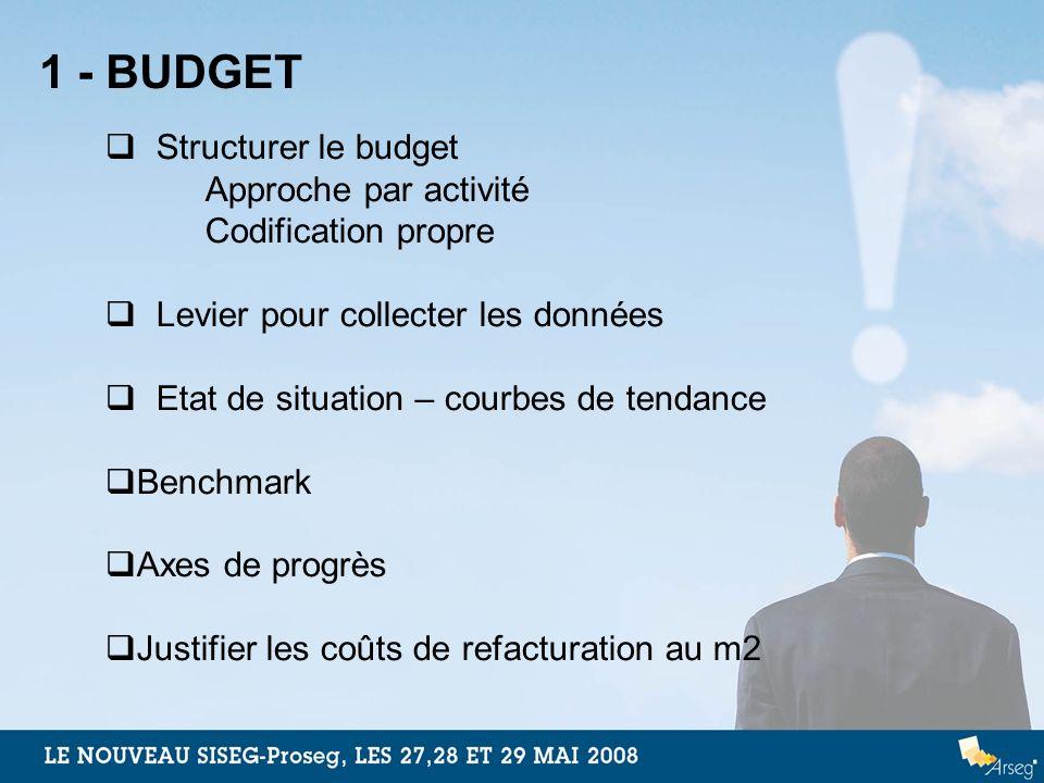 1 - BUDGET Structurer le budget Approche par activité Codification propre Levier pour collecter les données Etat de situation – courbes de tendance Be