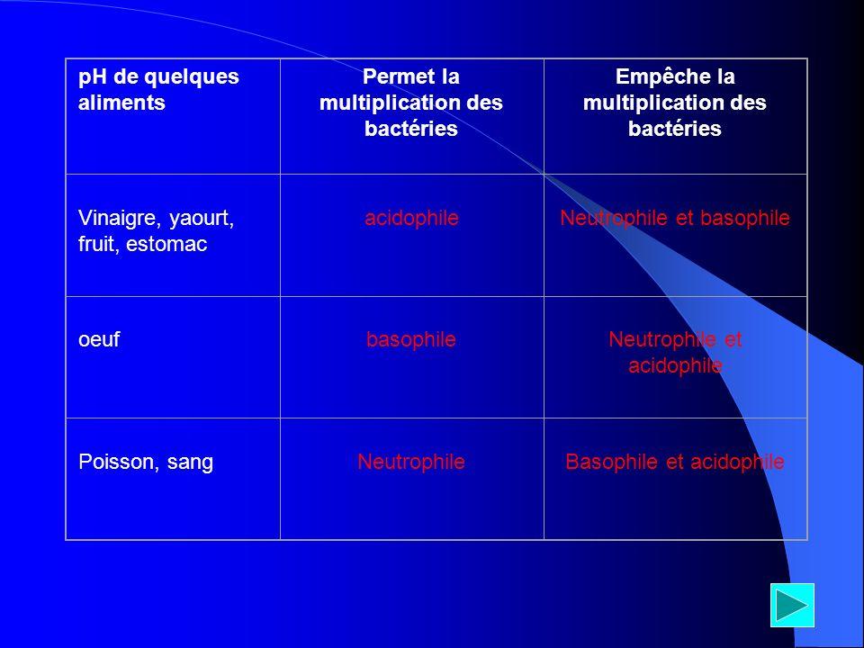 pH de quelques aliments Permet la multiplication des bactéries Empêche la multiplication des bactéries Vinaigre, yaourt, fruit, estomac acidophileNeut