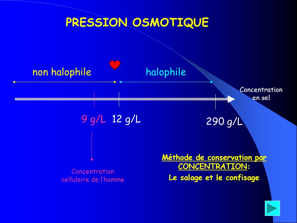 Concentration en sel 9 g/L 290 g/L 12 g/L Concentration cellulaire de lhomme PRESSION OSMOTIQUE non halophilehalophile Méthode de conservation par CON