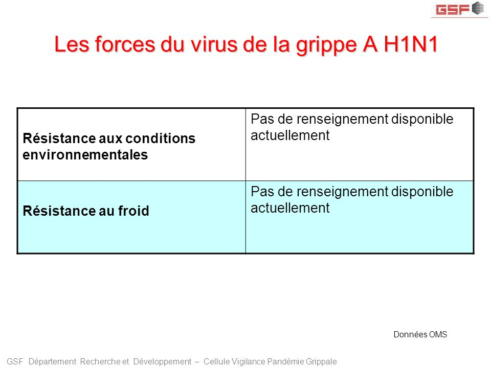 GSF Département Recherche et Développement – Cellule Vigilance Pandémie Grippale Les forces du virus de la grippe A H1N1 Résistance aux conditions env