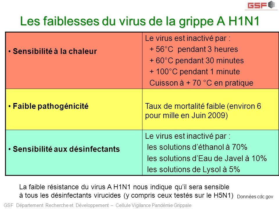 GSF Département Recherche et Développement – Cellule Vigilance Pandémie Grippale Les faiblesses du virus de la grippe A H1N1 Sensibilité à la chaleur
