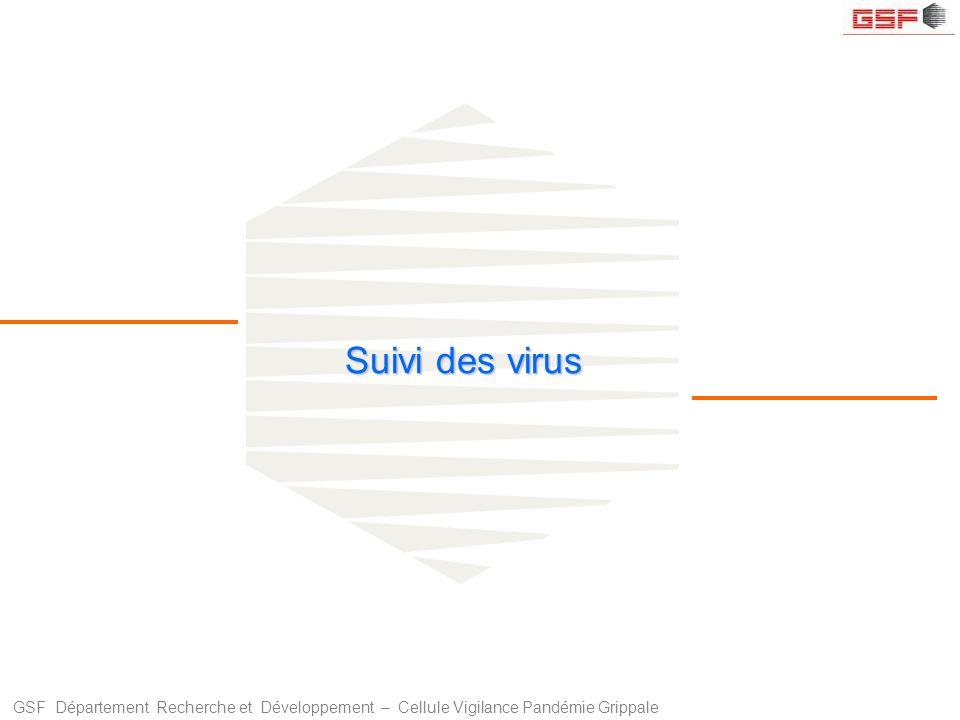 GSF Département Recherche et Développement – Cellule Vigilance Pandémie Grippale Suivi des virus