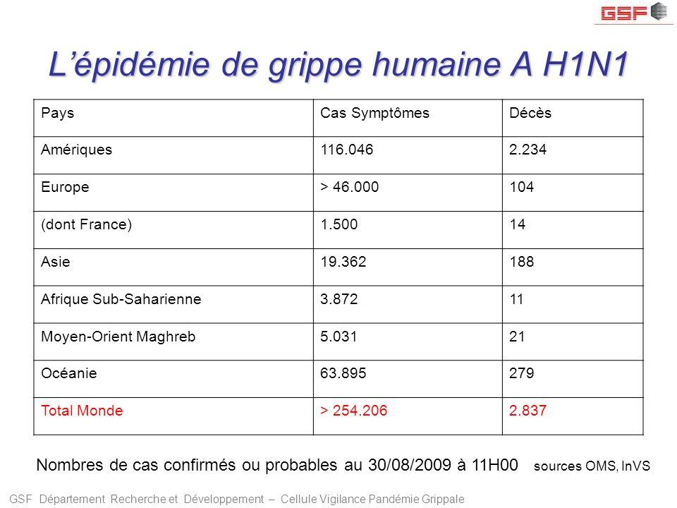 GSF Département Recherche et Développement – Cellule Vigilance Pandémie Grippale Lépidémie de grippe humaine A H1N1 PaysCas SymptômesDécès Amériques11