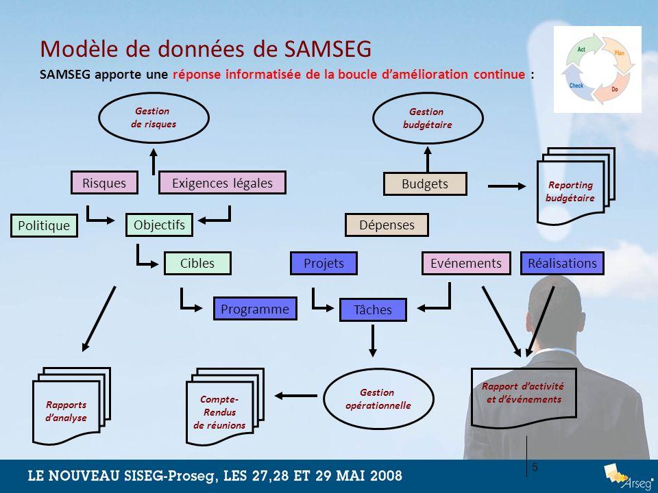 Modèle de données de SAMSEG Rapport dactivité et dévénements Budgets Dépenses Programme Tâches ProjetsEvénementsRéalisationsRisquesExigences légales P