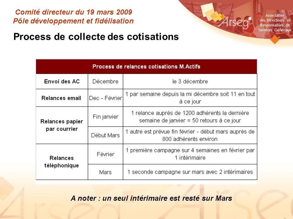 Association des Directeurs et Responsables de Services Généraux Comité directeur du 19 mars 2009 Pôle développement et fidélisation Process de collect