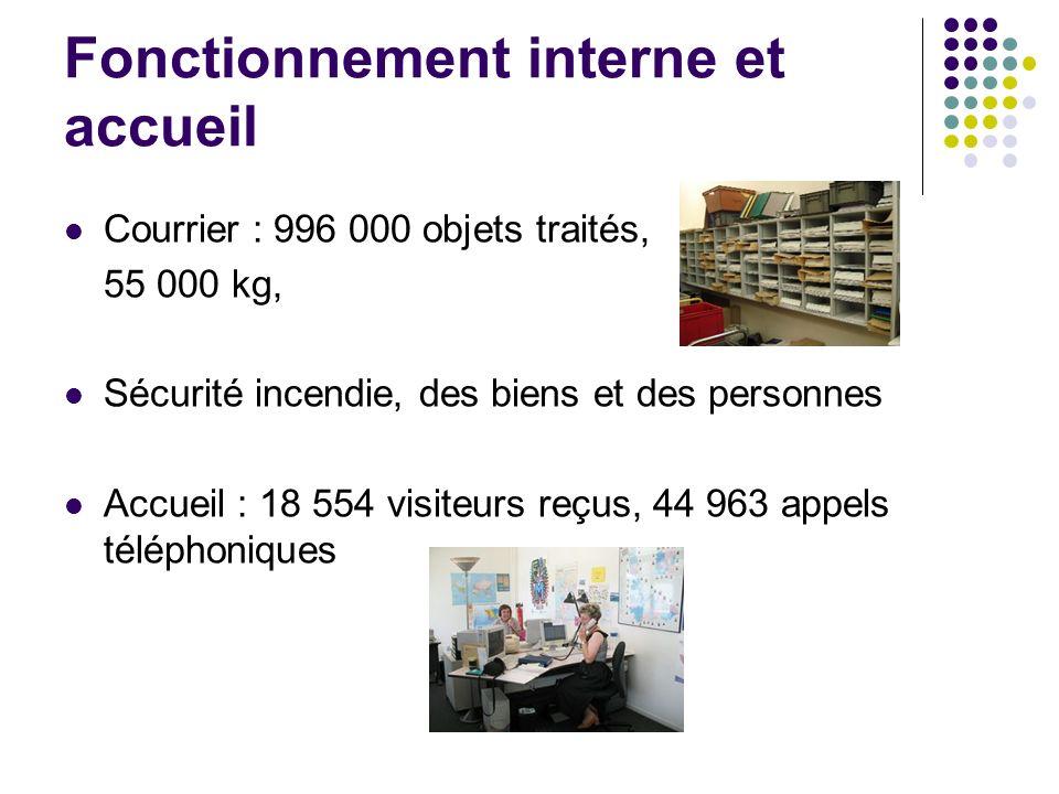 Fonctionnement interne et accueil Courrier : 996 000 objets traités, 55 000 kg, Sécurité incendie, des biens et des personnes Accueil : 18 554 visiteurs reçus, 44 963 appels téléphoniques