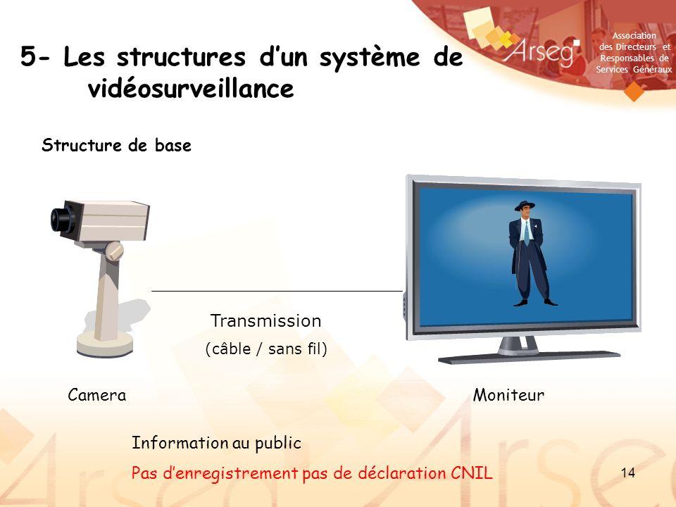 Association des Directeurs et Responsables de Services Généraux 14 5- Les structures dun système de vidéosurveillance Structure de base CameraMoniteur