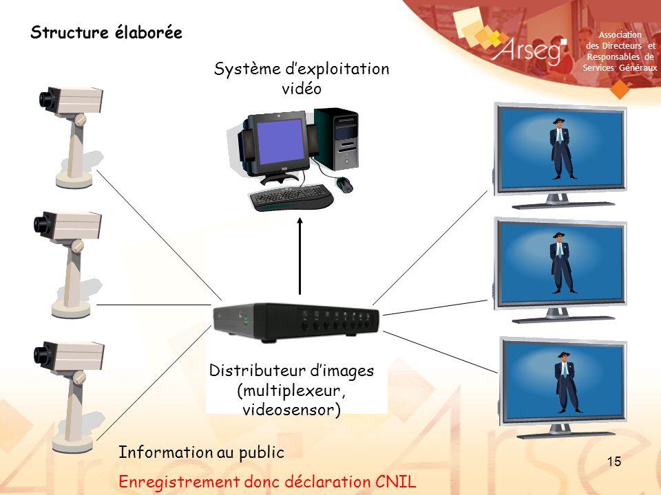Association des Directeurs et Responsables de Services Généraux 15 Structure élaborée Distributeur dimages (multiplexeur, videosensor) Système dexploi