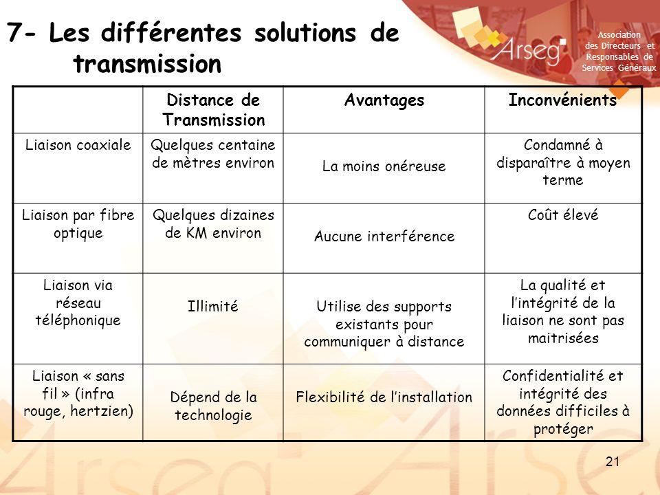 Association des Directeurs et Responsables de Services Généraux 21 7- Les différentes solutions de transmission Distance de Transmission AvantagesInco