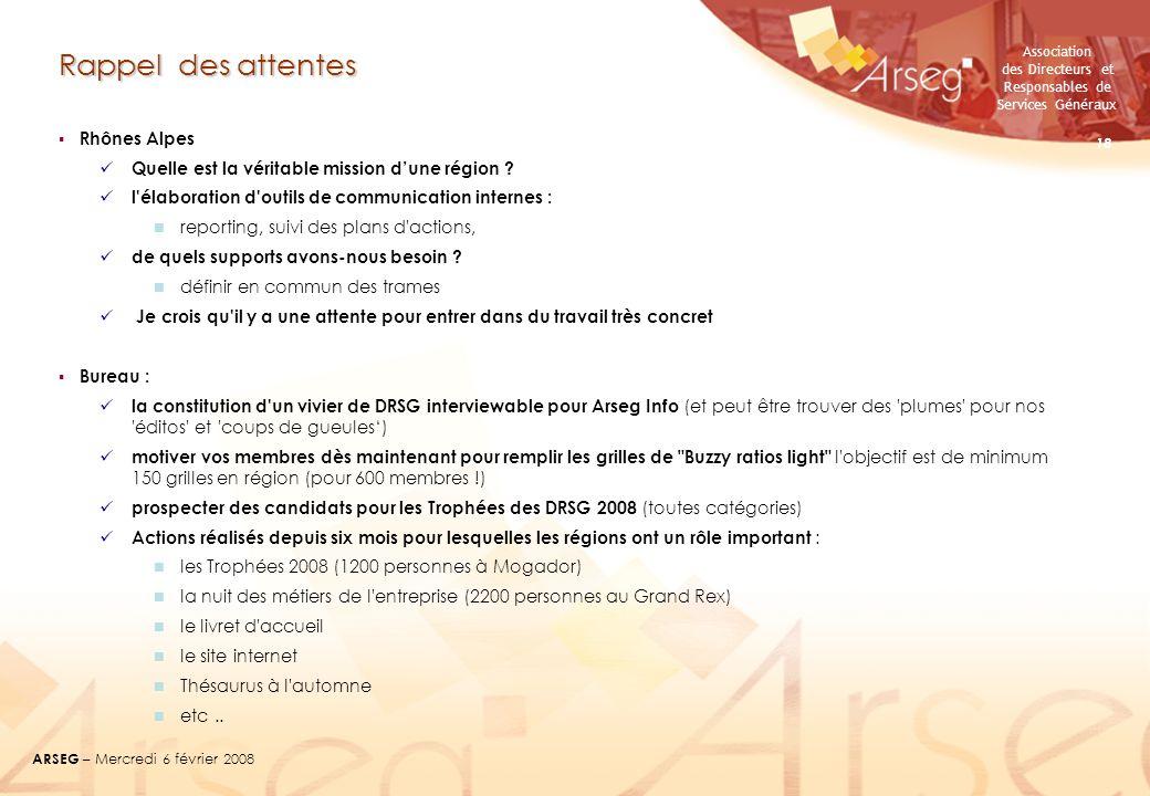 Association des Directeurs et Responsables de Services Généraux ARSEG – Mercredi 6 février 2008 18 Rappel des attentes Rhônes Alpes Quelle est la véri
