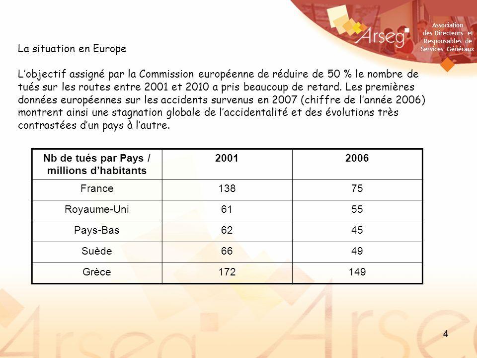 Association des Directeurs et Responsables de Services Généraux 44 La situation en Europe Lobjectif assigné par la Commission européenne de réduire de