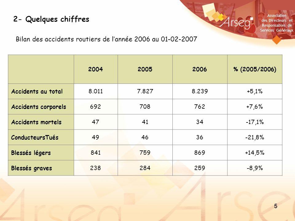 Association des Directeurs et Responsables de Services Généraux 55 2- Quelques chiffres Bilan des accidents routiers de lannée 2006 au 01-02-2007 2004