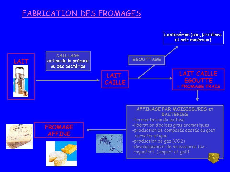 FABRICATION DES FROMAGES LAIT CAILLAGE action de la présure ou des bactéries LAIT CAILLE Lactosérum (eau, protéines et sels minéraux) EGOUTTAGE LAIT C
