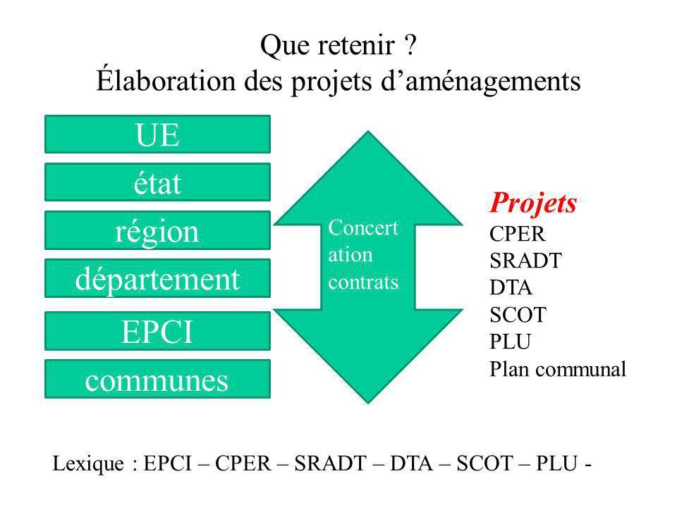 Que retenir ? Élaboration des projets daménagements état région département EPCI communes Concert ation contrats Projets CPER SRADT DTA SCOT PLU Plan