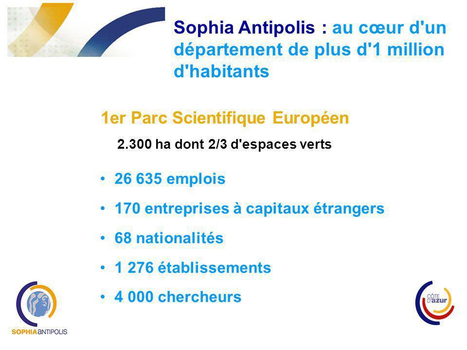 Sophia Antipolis : au cœur d'un département de plus d'1 million d'habitants 1er Parc Scientifique Européen 2.300 ha dont 2/3 d'espaces verts 26 635 em