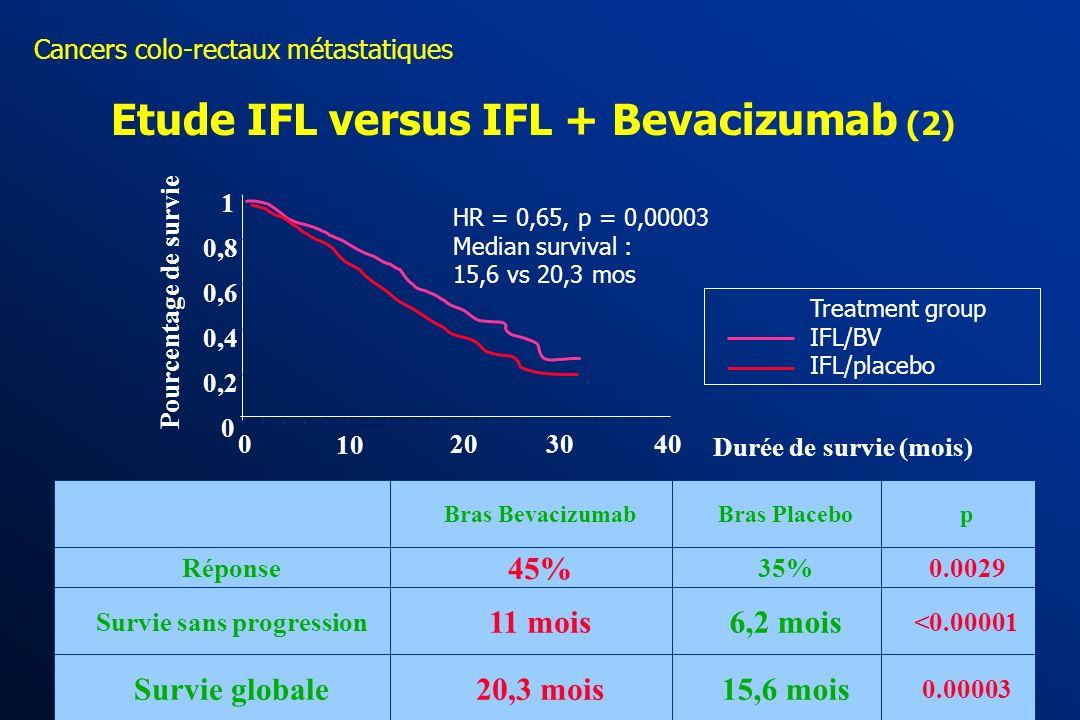 Cancers colo-rectaux métastatiques Etude IFL versus IFL + Bevacizumab (1) ASCO 2003 - daprès Hurwitz H, abstr. 3646 act. R Objectif principal : Survie