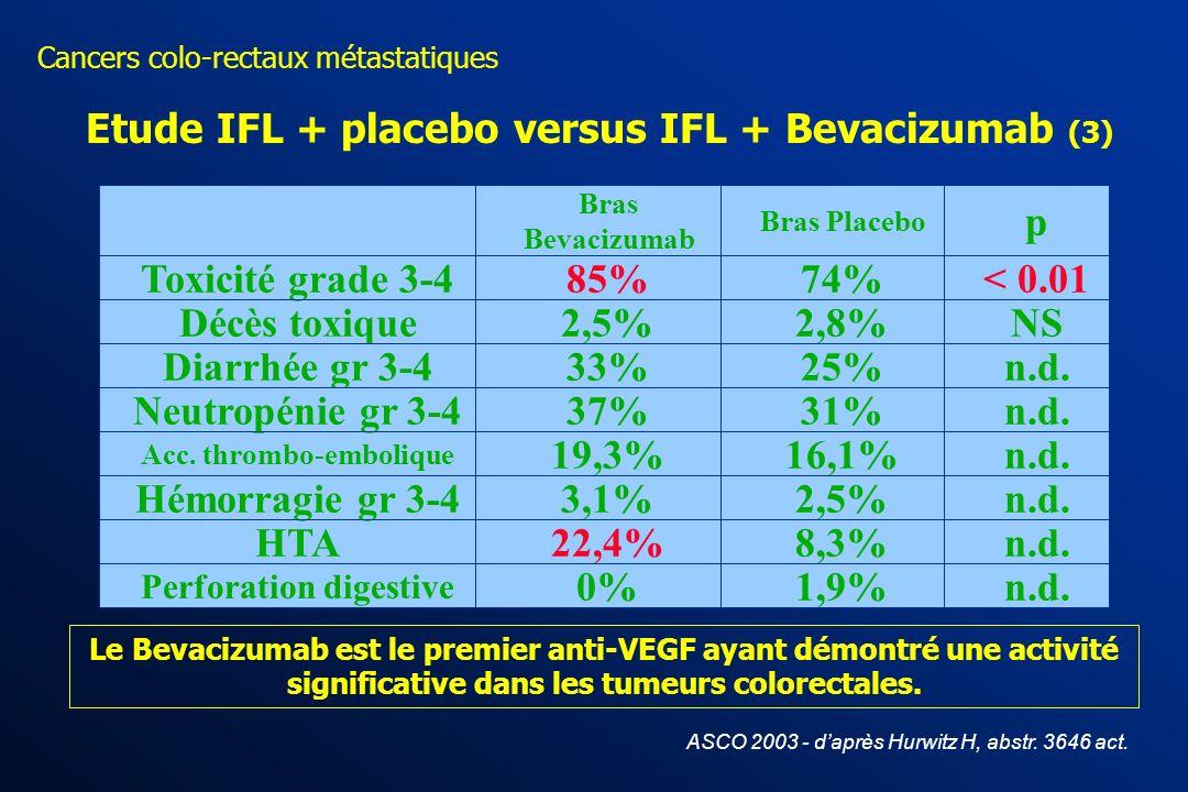 Cancers colo-rectaux métastatiques ASCO 2003 - daprès Hurwitz H, abstr. 3646 act. Etude IFL versus IFL + Bevacizumab (2) HR = 0,65, p = 0,00003 Median