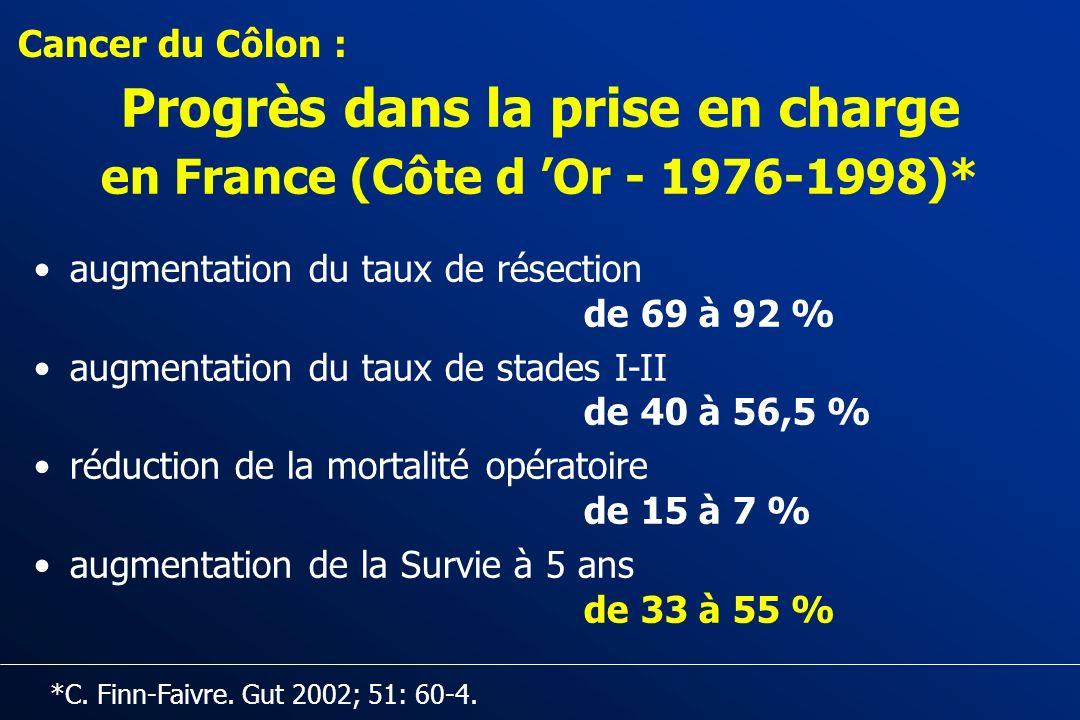 CANCER COLORECTAL: Traitements (néo)adjuvants -Perspectives I - TRAITEMENT ADJUVANT DES CANCERS DU COLON: Quels patients traiter en 2004 et Comment ?
