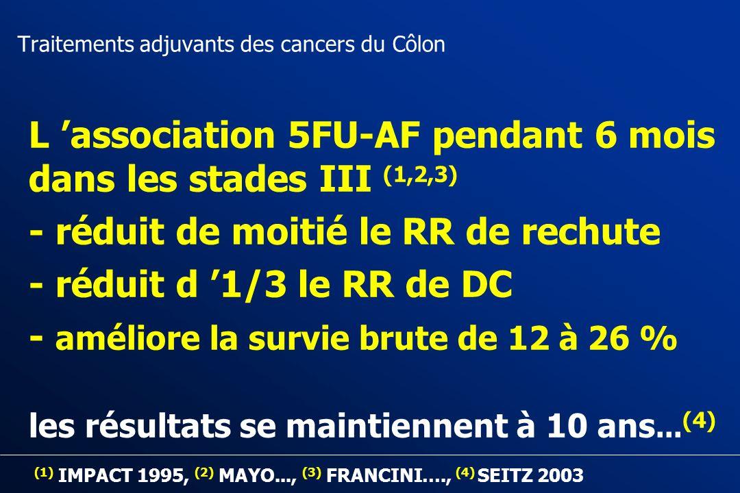 Traitements adjuvants des cancers du Côlon 2- La Chimiothérapie Adjuvante des cancers coliques stade III (N+)… … un STANDARD, plus que jamais
