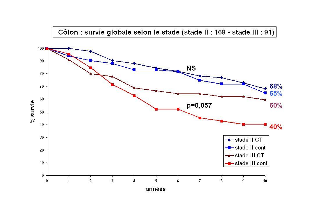 Traitements adjuvants des cancers du Côlon L association 5FU-AF pendant 6 mois dans les stades III (1,2,3) - réduit de moitié le RR de rechute - rédui