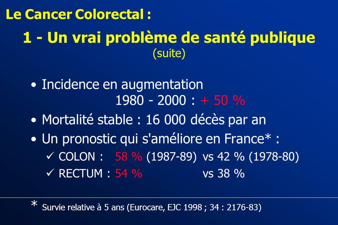 1 - Un vrai problème de santé publique 36 300 nouveaux cas/an en France en 2000: 15 % des cancers Le Cancer Colorectal : Localisations des 10 cancers