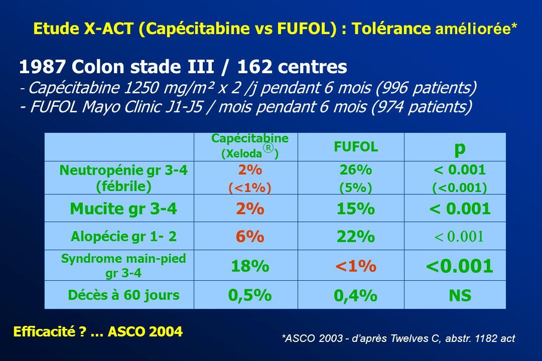 Fluoropyrimidines orales ou I.V. ? Préférence des patients (étude EORTC) 1 -Etude en cross-over chez 37 patients atteints de CCR M+ (1) Borner M. et a